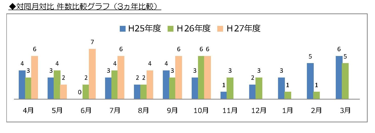 対同月対比 件数比較グラフ(3ヵ年比較)