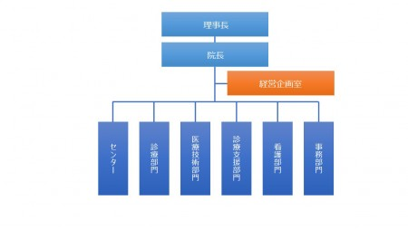 mp_organizationchart