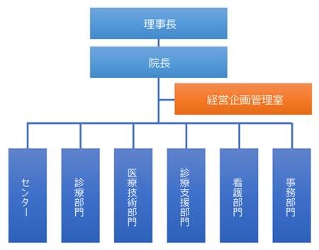 経営企画管理室 組織図