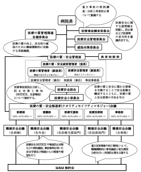 安全管理体制 組織図