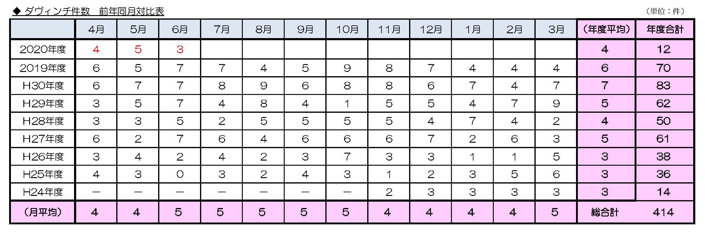 ダヴィンチ件数 前年同月対比表