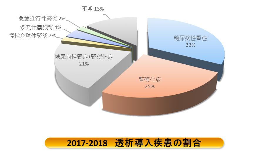 2017年~2018年 透析導入疾患割合