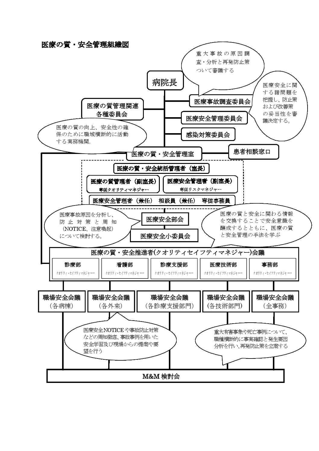 医療の質・安全管理組織図